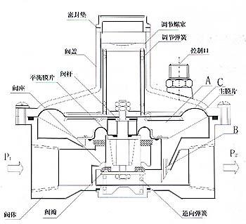 文丘里式压差流量阀工作原理结构图
